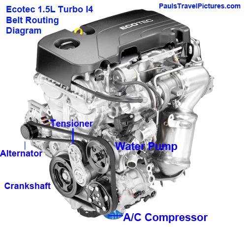 Turbo Routing Diagram